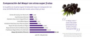 Comparación Maqui vs otros berries